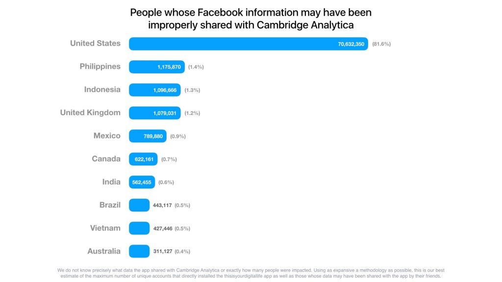 Facebook Privacy Breach Country List